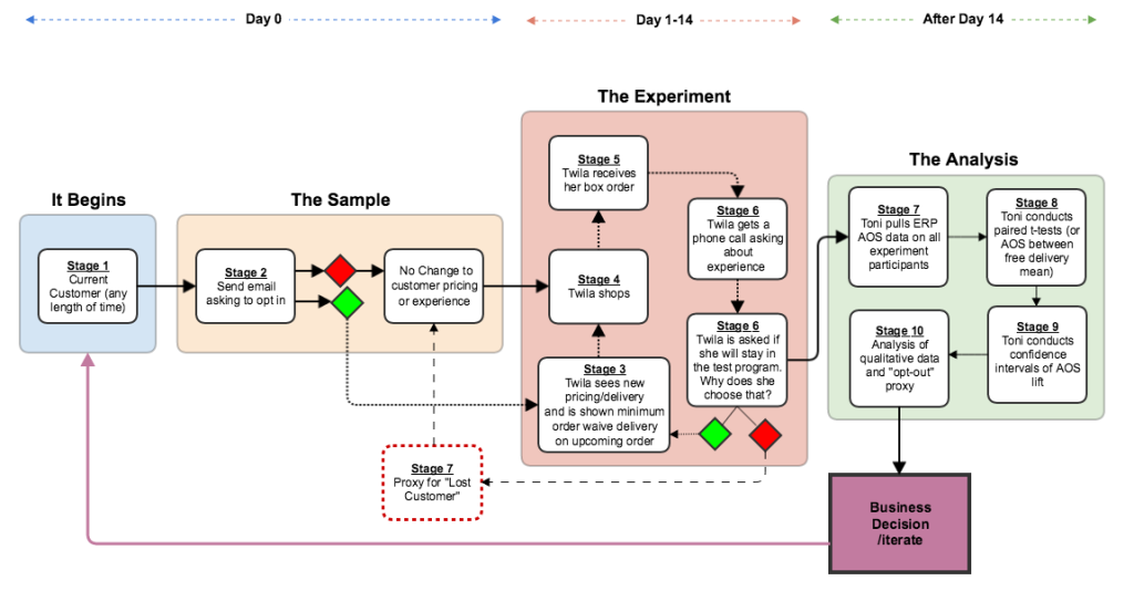 pricing_research_customer_flow