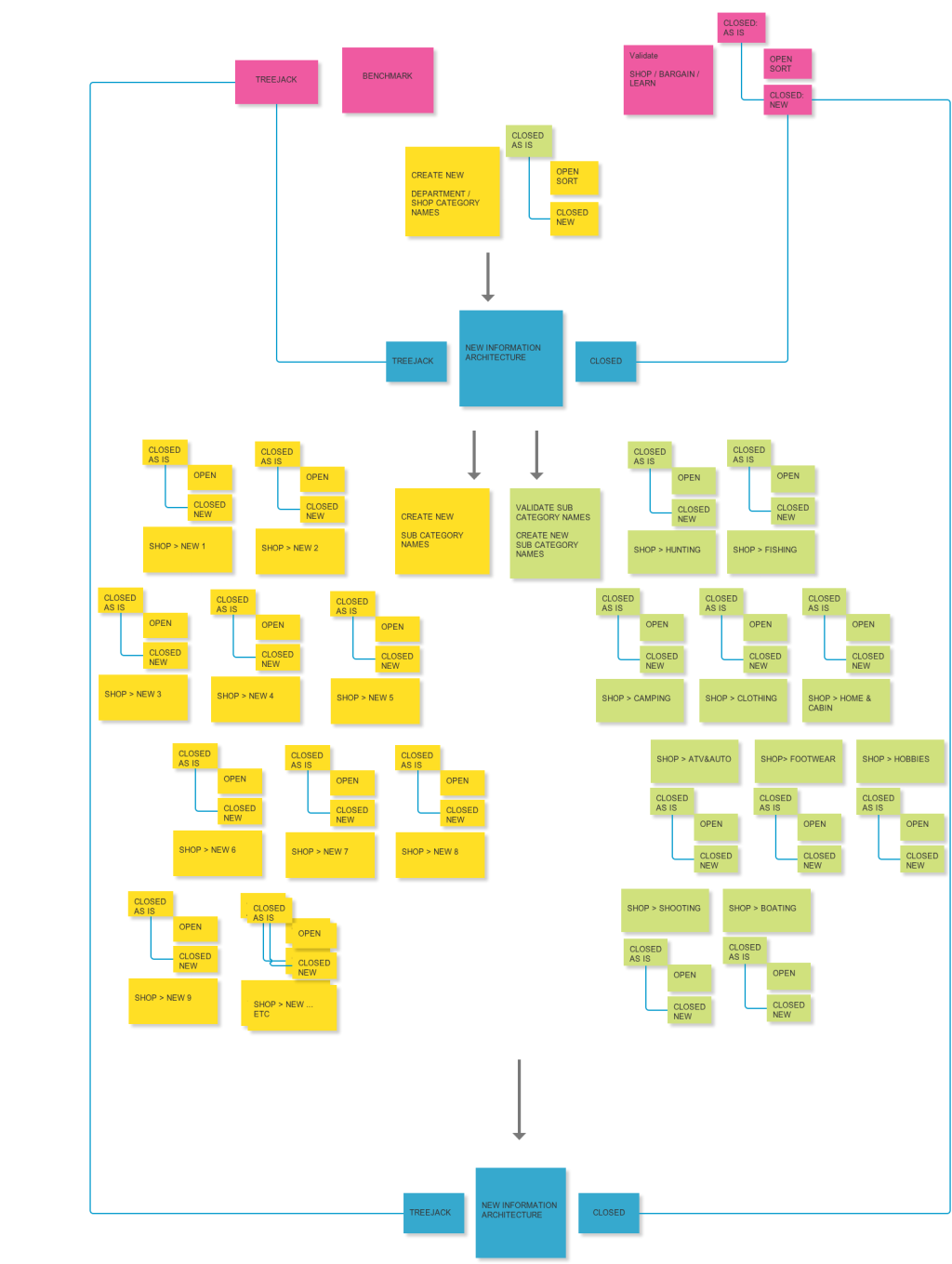 Copy of IA project flow